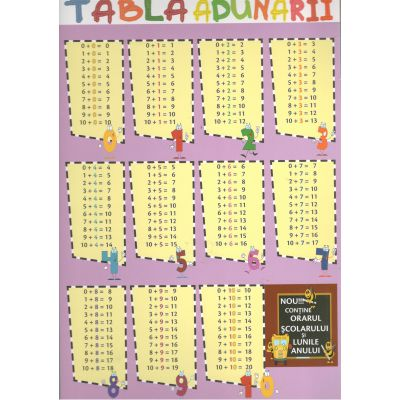 Tabla Adunarii+Scaderii